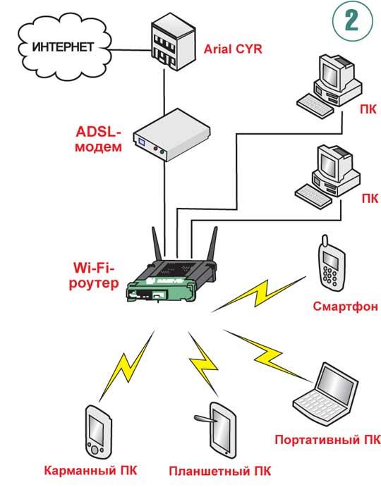 Относятся, как зделать из wi-fi мадема точку доступа